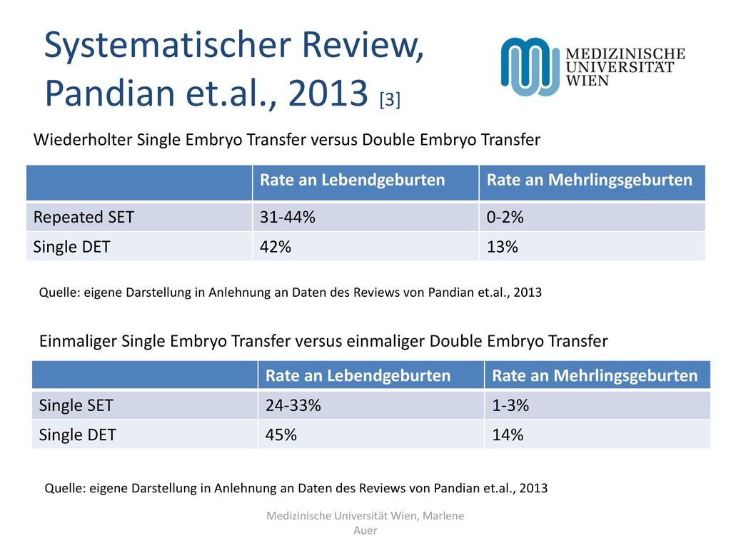 Systematischer Review, Pandian et.al., 2013 [3]